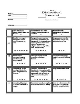 Dialectical Journal Evaluation Rubric