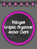 Dialogue Anchor Chart: Purpose & Punctuation
