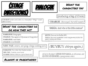 Dialogue and Stage Directions Sort