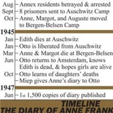 THE DIARY OF ANNE FRANK Timeline Class Poster