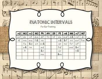 Diatonic Interval Chart - Helpful for Ear-Training Exercises