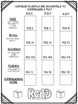 Dibels Student Data Sheet