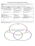 Dictators Venn Diagram NO PREP worksheet (Hitler, Stalin,