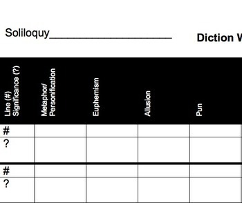 Diction Worksheet for Close Reading Explication of Shakespeare's Soliloquies