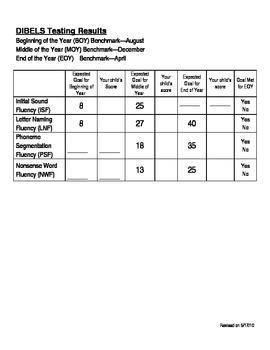 Diebels Testing Parent Score Sheet