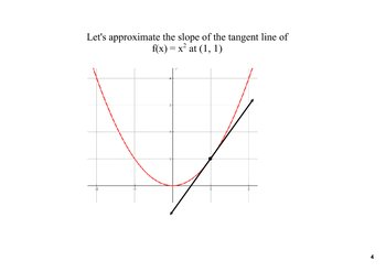 Difference Quotient Derivatives Lesson