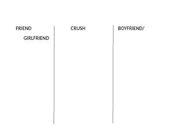 Differences between Friend, Crush, Boyfriend/Girlfriend