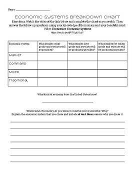 Different Kinds of Economic Systems Worksheet