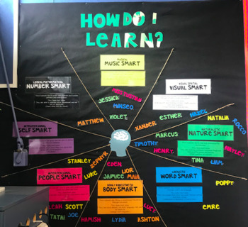Different Learning Styles Classroom Display & Resource
