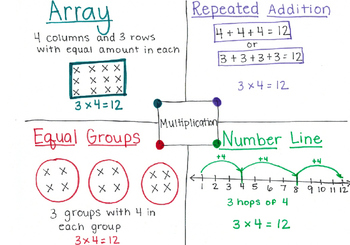 Different Representations of Multiplication