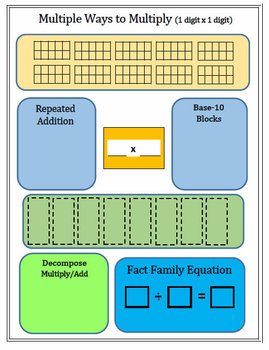 Muitiple Effective & Engaging Ways to Do Multiplications - Conceptual Approach