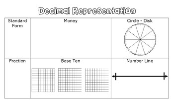 Different Ways to Represent a Decimal