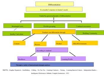 Differentiated Instruction - Professional Development Presentation