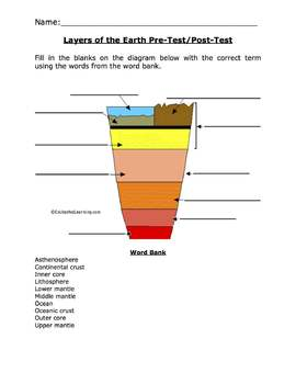 Differentiated Layers of the Earth Tests