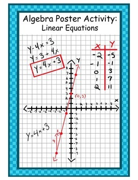 Differentiated Linear Graphing Poster Activity