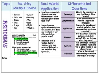 Differentiated Questioning and Real World Application for Symbolism