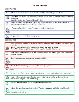 Differentiated instruction Checklist for SpEd / ELL / RTI / Diverse learners