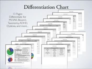 Differentiation Chart