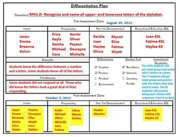 Differentiation Planning Form
