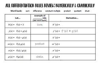 Differentiation Rules - Numerically and Graphically