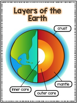 Digging into the Geosphere: NGSS unit on Rocks and Earth's Changing Surface