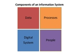 DigiTech - summary of information systems, data integrity