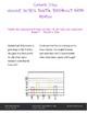 Digital Breakout Math Review