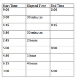 Digital Elapsed Time hour and half hour