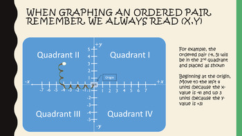 Digital Interactive Notebook: Graphing points in the Coordinate Plane