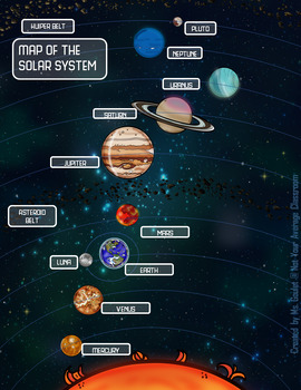 Digital Interactive Notebook Tour of the Solar System