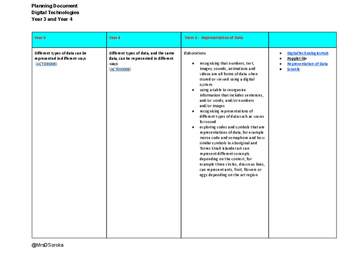 Digital Technologies - Planning Document - Year 3 and Year 4