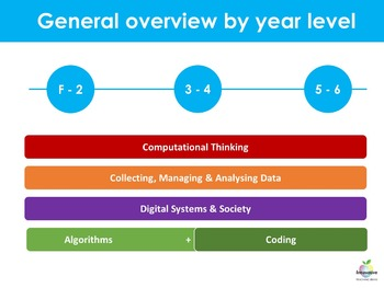 Digital Technologies Scope & Sequence (Australian Curriculum Primary F - 6)