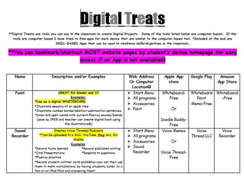 Digital Treats-List of Apps to  Use in the Classroom