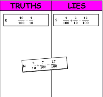 Digital Truths and Lies - Express Fractions with Denominators of 10 and 100