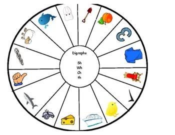Digraph Wheel