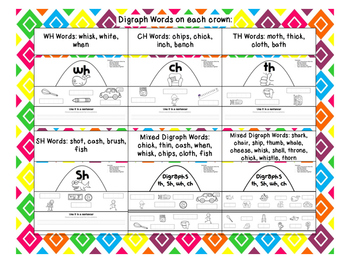 Digraph (th, sh, ch, wh) word crowns