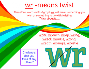 Digraph wr Visual for Reading, Spelling, & Vocabulary