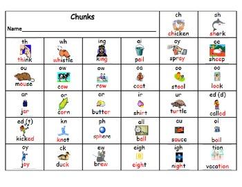 Digraphs Chart
