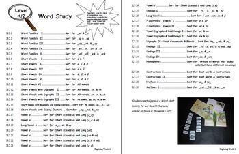 Vowel Digraphs & Dipthongs Word Sort (Level K-2) - Exploring Words
