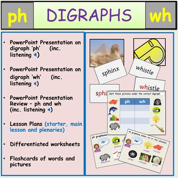 Digraphs Ph and Wh PowerPoint Presentations Lesson Plans, Worksheets, Activities