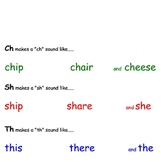 Digraphs ch, sh and th    A little rhyme