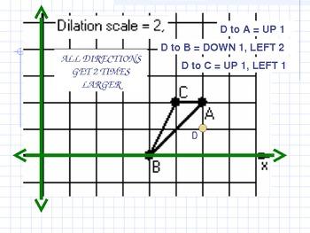 Dilation (Transformation of Shapes)
