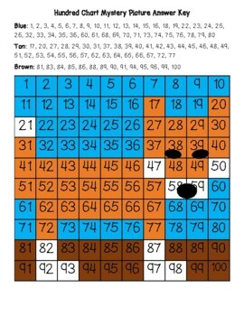 Dingo (Australian Wild Dog) Hundred Chart Mystery Picture with Number Cards