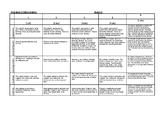 Diorama rubric criteria sheet