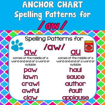Diphthong /aw/ Anchor Chart
