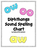 Diphthongs Sound Spelling Phonics Chart