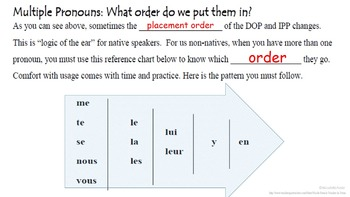 Direct AND Indirect Object Pronouns in French: Multiple Pronouns All Tenses