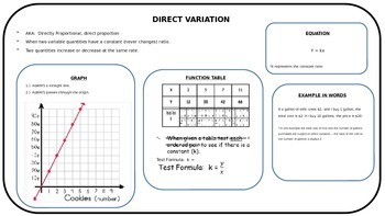 Direct Variation Review Poster/Handout