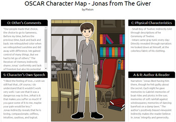 Direct and Indirect Characterization Activities: Mnemonic Device, Character Maps