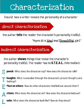 Direct and Indirect Characterization Poster